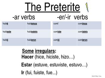 Slideshow: Preterite vs. Imperfect Overview