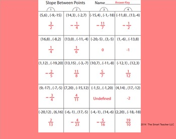 Slope Between Points Worksheet