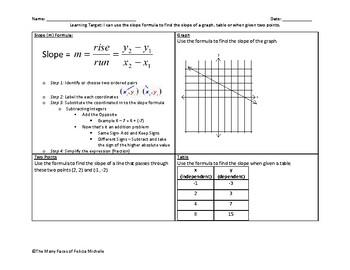 Slope Formula Graphic Organizer