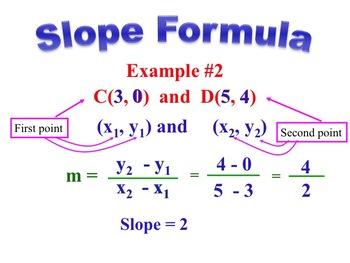 Slope Formula Instructional PowerPoint
