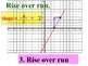 Slope Formula Instructional PowerPoint