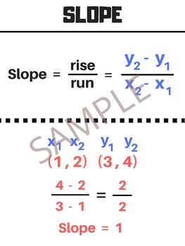 Slope Formula Poster - Anchor Chart