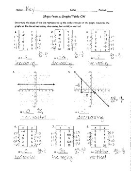 Slope From a Graph and Table Classwork ANSWER KEY