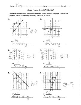 Slope From a Graph and Table Homework ANSWER KEY