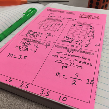 Slope Graphic Organizer(Foldable Notes) for Interactive Notebook
