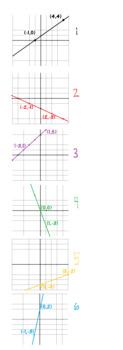 Slope Graphs