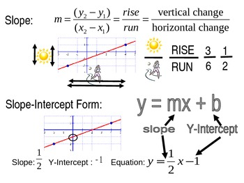 Slope, Intercept, Equation Poster