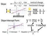Slope, Intercept, Equation Poster