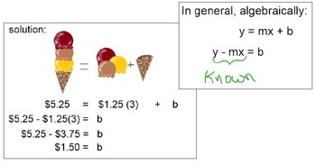 Ice Cream Cone Equations (from Slope and a Point, from 2 Points)