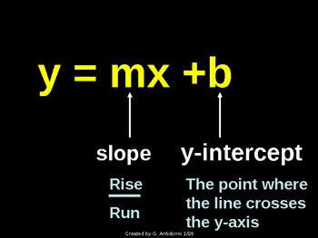 Slope Intercept Form (Graphing, Changing to, Writing in) Powerpoint