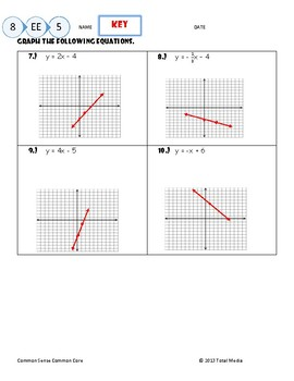 Slope-Intercept Form Practice