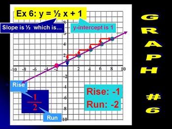 Slope Intercept Form Instructional PowerPoint