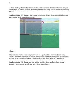 Slope Intercept Lesson and Story Problem Worksheets