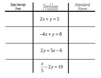 slope intercept form versus standard form  Slope Intercept vs. Standard Form Graphic Organizer