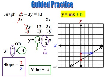 Slope, Intercepts, and Graphing Linear Equations Power Point 5 Lesson Pack