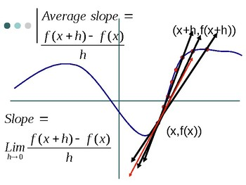 Slope - Limit of Difference Quotient