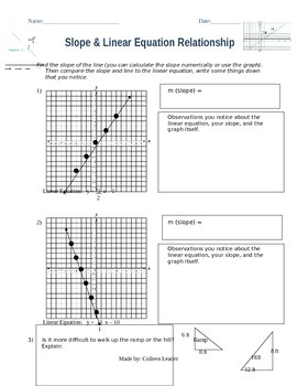 Slope & Linear Equation Relationship