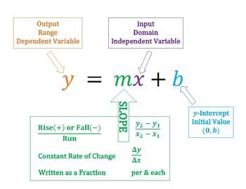 slope intercept form variables  Slope-Intercept Form & Slope Notes