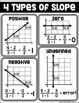 Algebra Poster: Slope