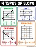 Algebra Poster for Slope