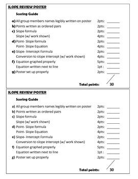 Slope Poster (slope, slope-intercept form, point-slope form & graphing)