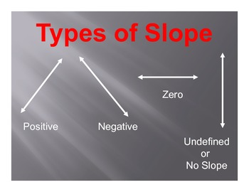 Math Posters: Slope (17 Posters)
