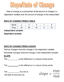 Slope - Rate of Change Graphic Organizer