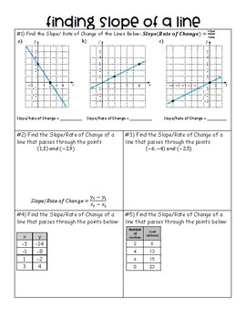 Slope/Rate of Change Introduction Notes