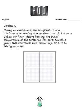 Common Core Math: Slope, Y-Intercept and Y - MX + B, POD 2