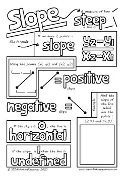 Slope and Equation of a Straight Line Math Doodle Notes, Middle and High School
