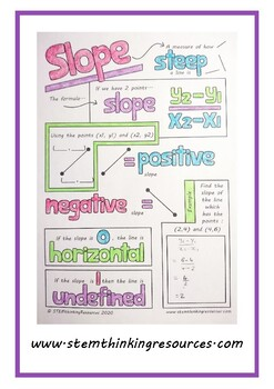 Slope and Equation of a Straight Line Math Doodle Notes Middle School