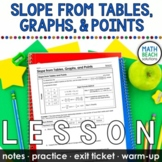 Slope and Rate of Change from Tables, Graphs, and Points Lesson