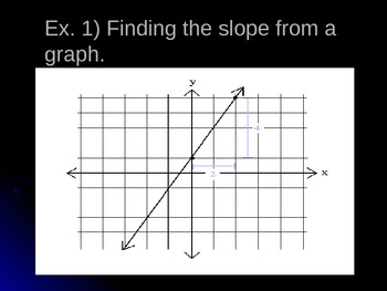 Slope and Slope-Intercept Form Review