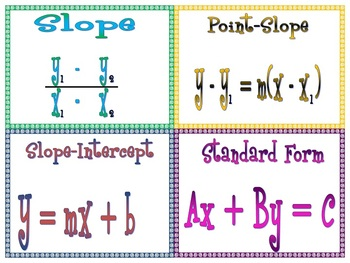 Slope and Types of Linear Equations Poster