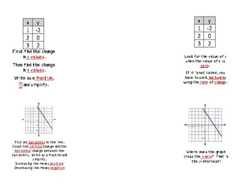 Slope and Y-Int from Tables and Graphs Foldable for INB
