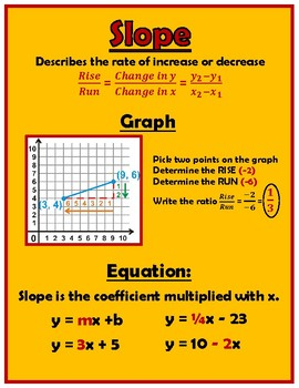slope intercept form poster  Slope Intercept Poster & Worksheets | Teachers Pay Teachers
