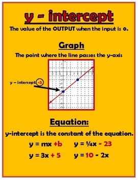 Slope and Y-Intercept Poster