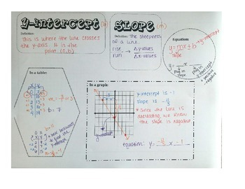 Slope and y-intercept Organizer Notes with Answers