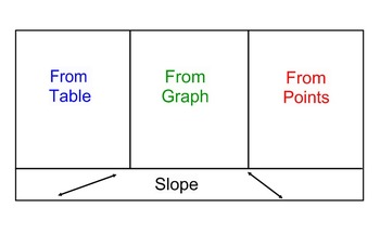 Slope by Table, Graph, Points Flip Book - Smart Notebook Document