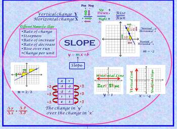 Slope in its Many Forms-Animated Powerpoint - editable