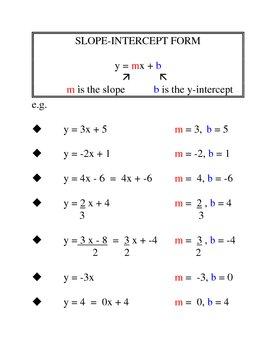 Slope-Intercept Form