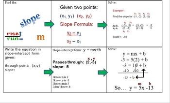 Slope-intercept Guide Sheet