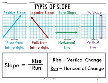 Slope of a Line, Coordinate Plane & Graphing:  Smart Notebook, PDF, and Pictures