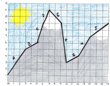 Calculating the Slope of a Mountain