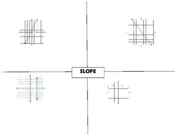 Slope of a line graphic organizer