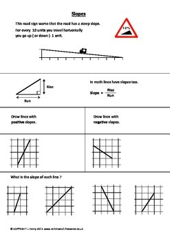 Slopes and Equations of Straight Lines