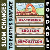 Slow Changes to Earth's Surface - Frayer Model Foldable
