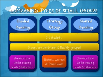 Small Group Literacy: Guided Reading, Shared Reading, and Strategy Groups