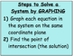 SmartBoard Lesson on Solving a System of Equations by Graphing