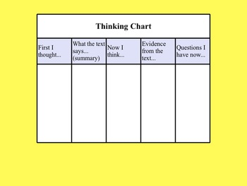 Smartboard Synthesizing Lesson with Student Thinking Chart